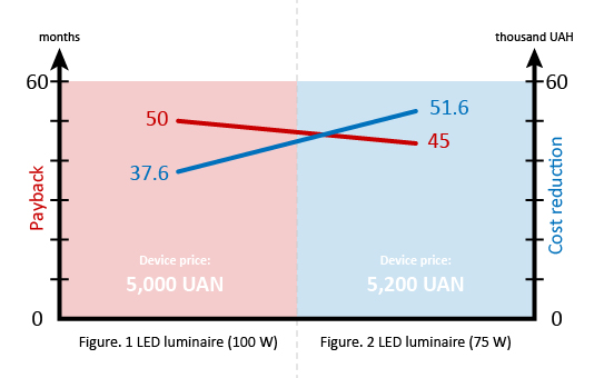 Figure. 1 LED luminaire (100 and 75 W)